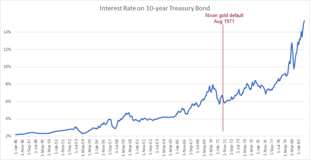 postwar-treasury-yield-through-1981