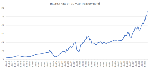 postwar-treasury-yield