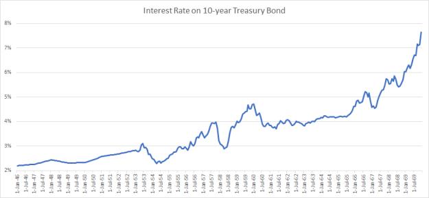 postwar-treasury-yield